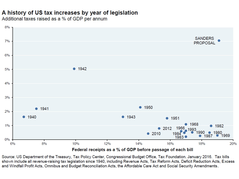 Bern Taxes